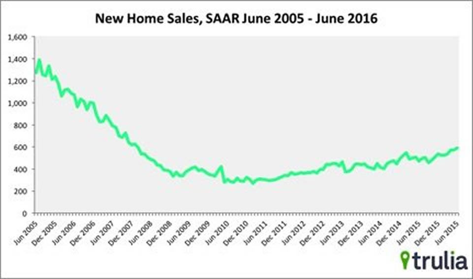 June Residential Sales Jumped 25%, Says HUD, Census Bureau